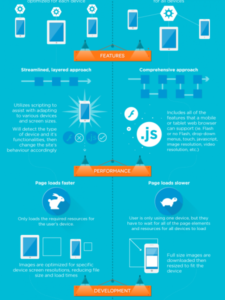 Adaptive Web Design vs. Responsive Web Design Infographic