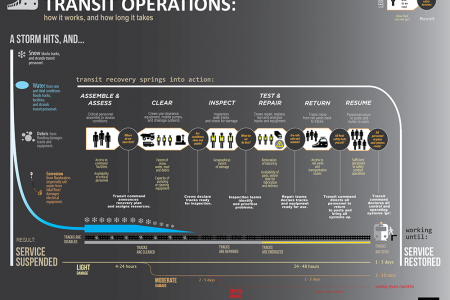 After the Flood: Restoring the Subway Infographic