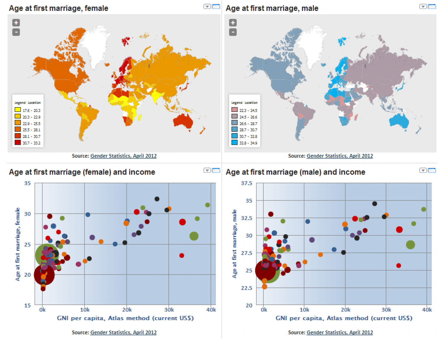 Age at First Marriage Infographic