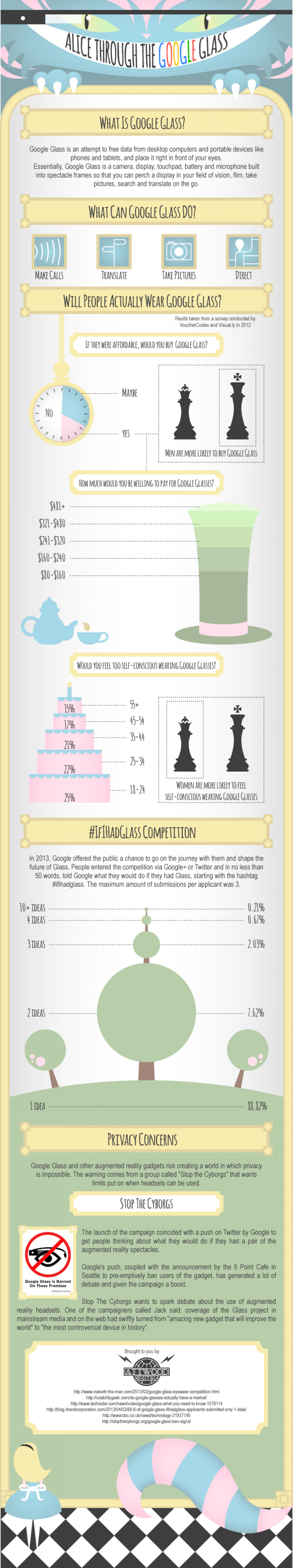 Alice Through The Google Glass Infographic