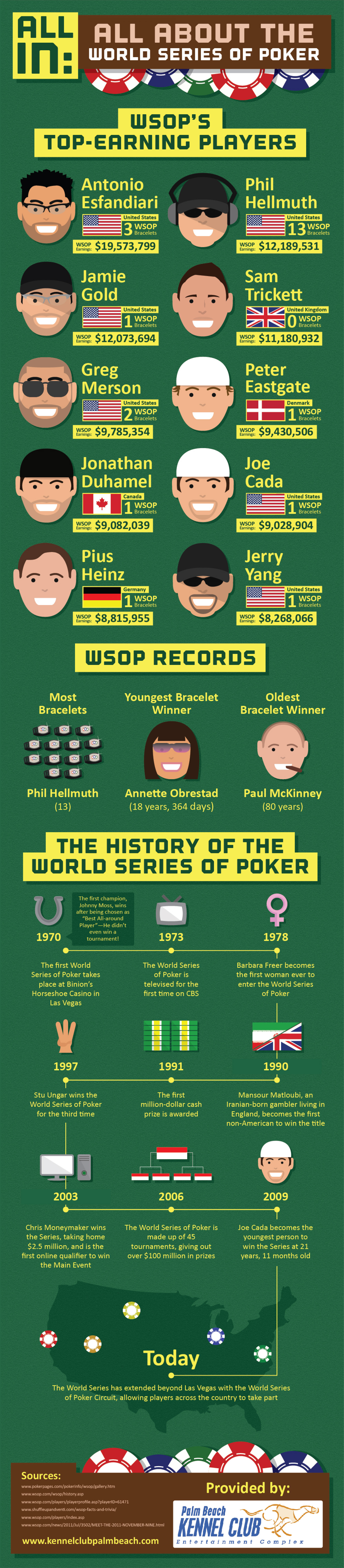All In: All About the World Series of Poker Infographic