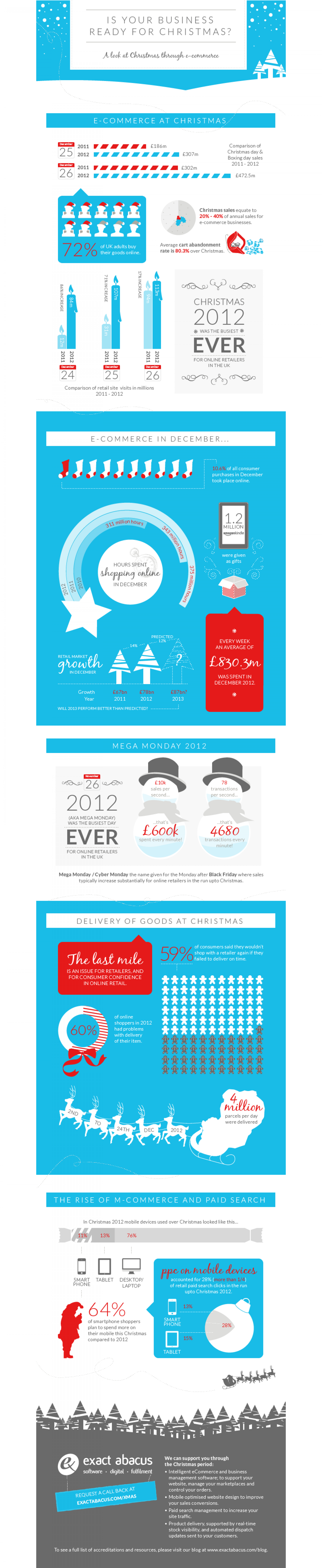 A look at Christmas through e-commerce Infographic