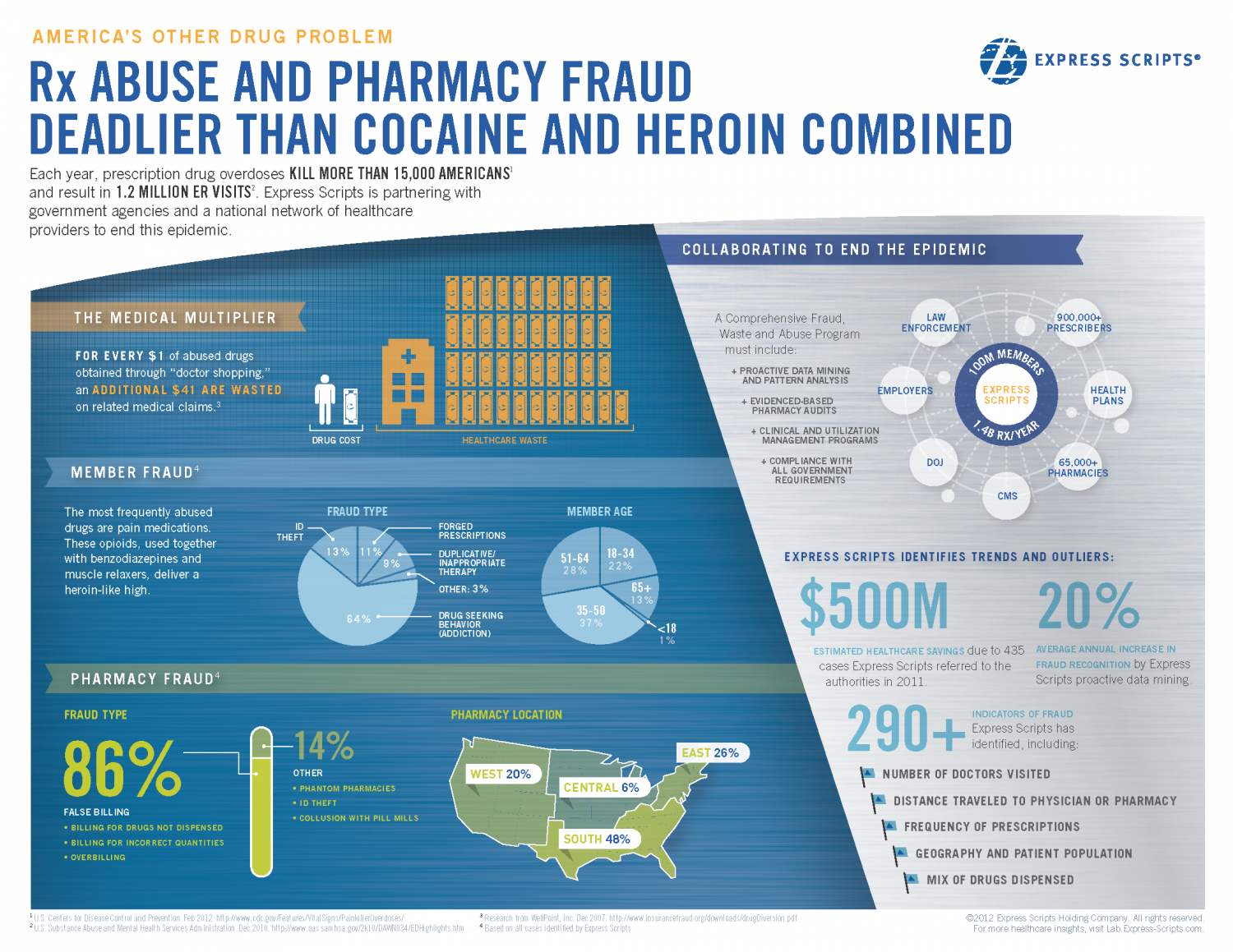 America's Other Drug Problem Infographic