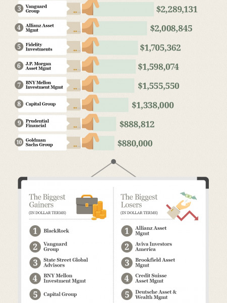 America's Top Money Managers by Assets Under Management Infographic