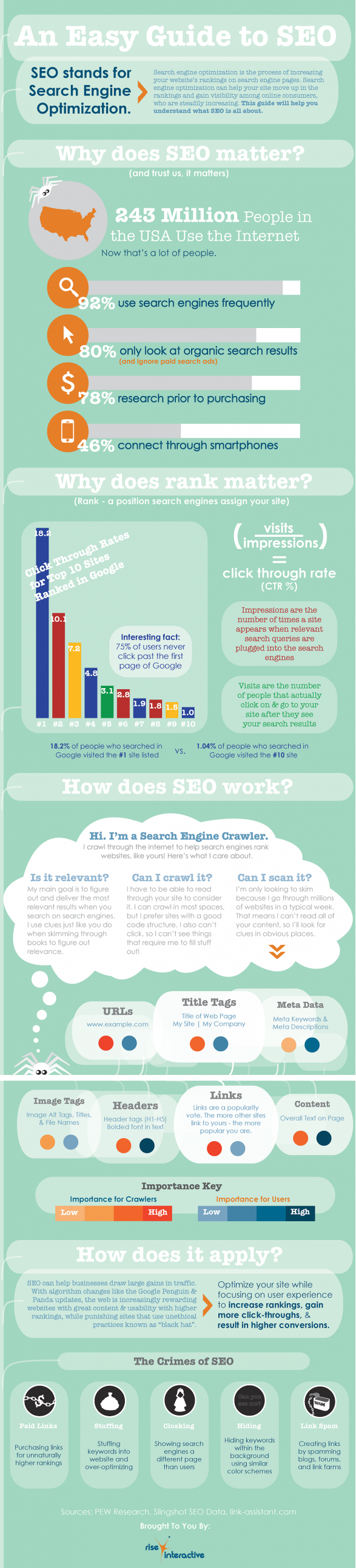 An Easy Guide to SEO