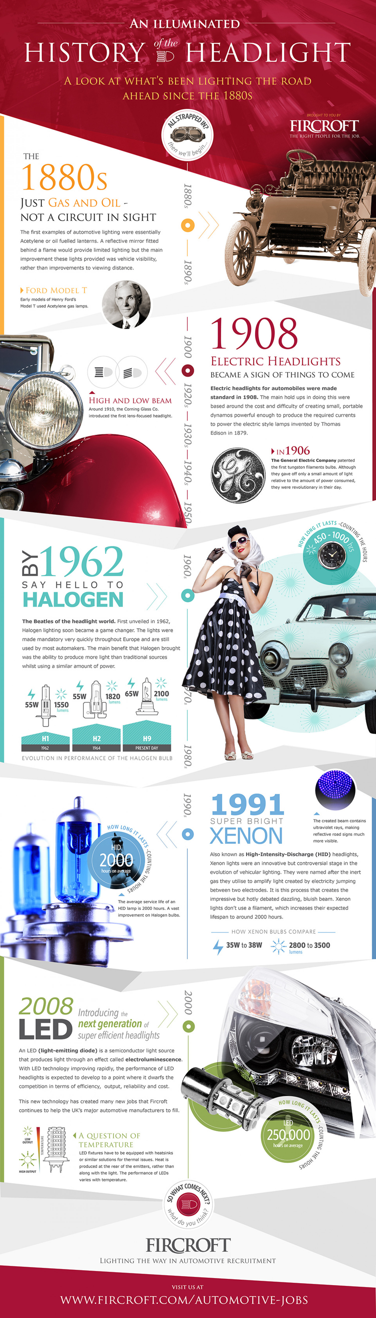 An Illuminated History of the Headlight Infographic