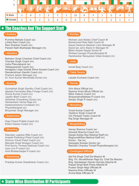 An Infographics as a tribute to Indian Olympic 2012 contingent. Infographic