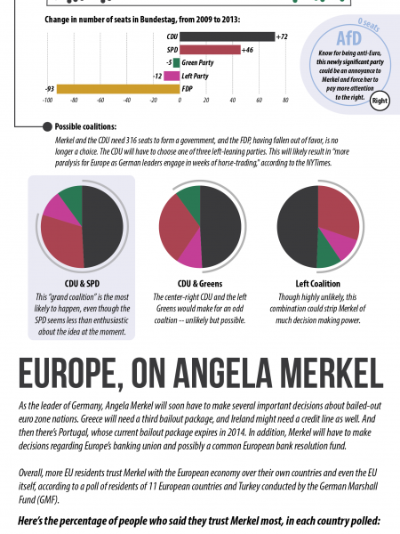 Angela Merkel In The Haus: The German Elections, Explained Infographic