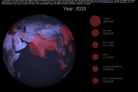 Animated urban growth from 1950 to 2050 on a 3D Globe Infographic