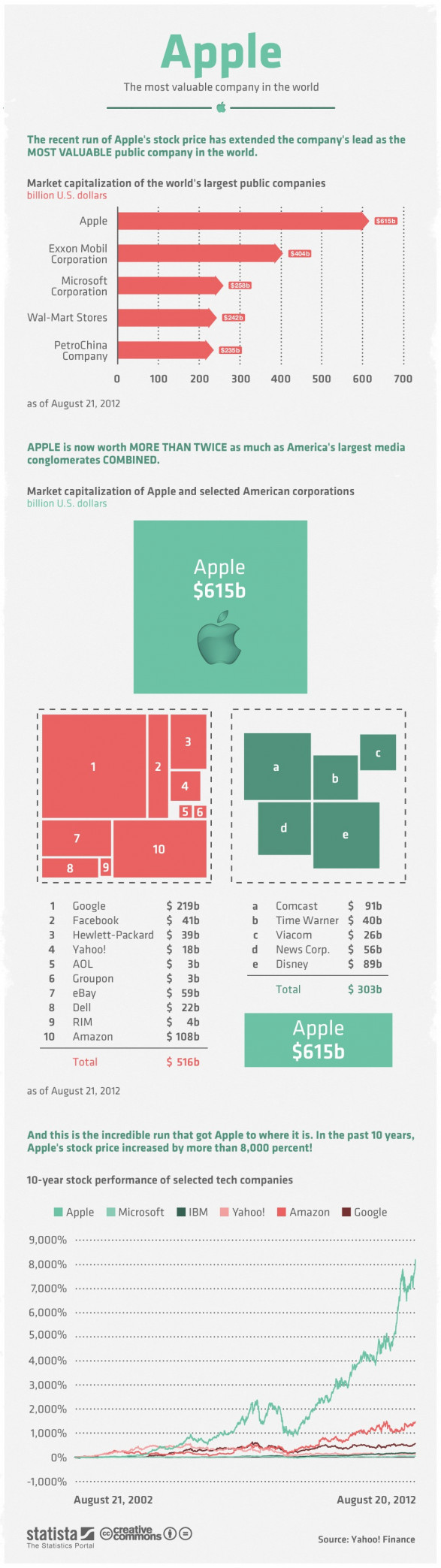 Apple Is Ridiculously Valuable