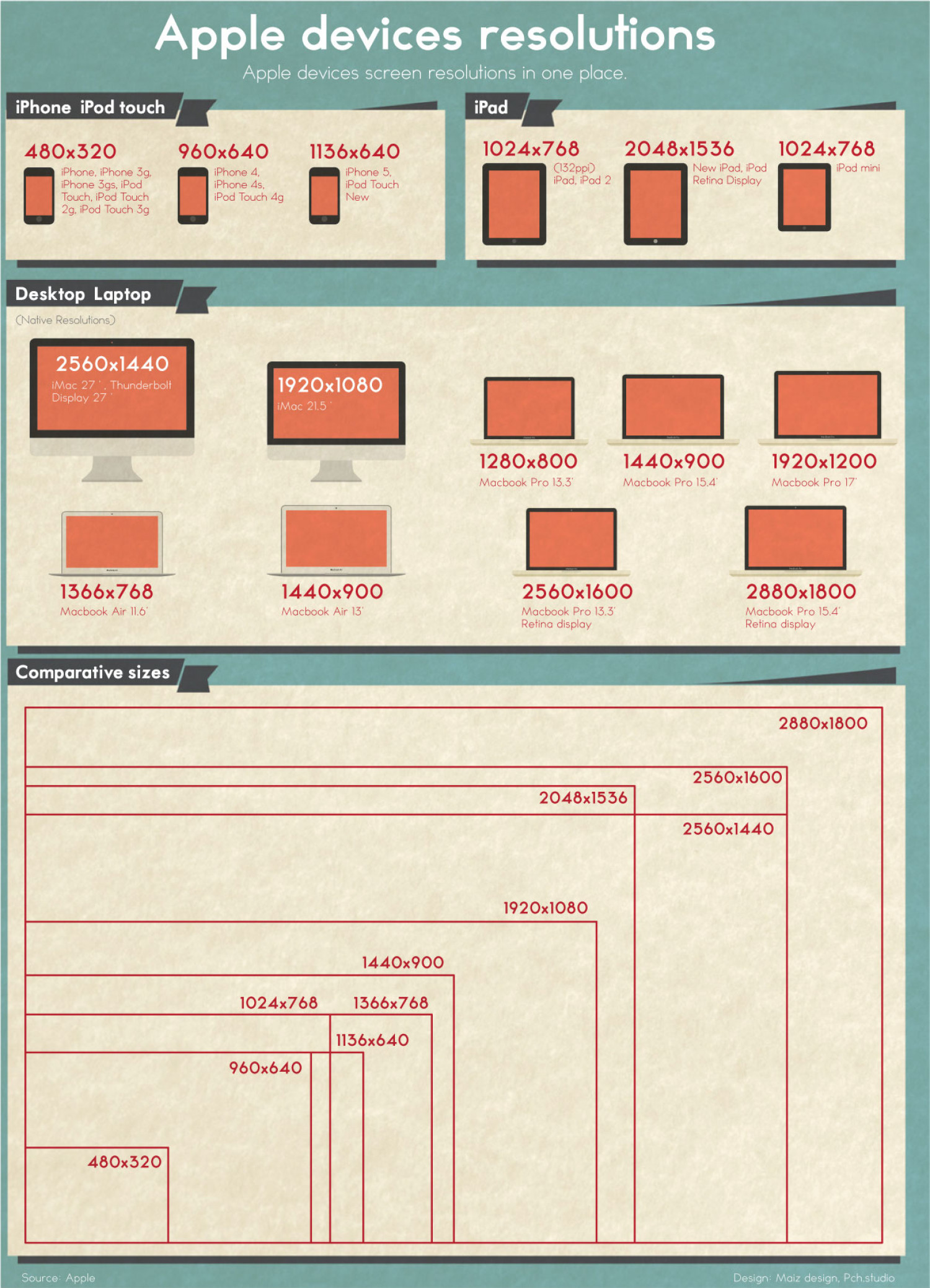 Apple devices resolutions Infographic