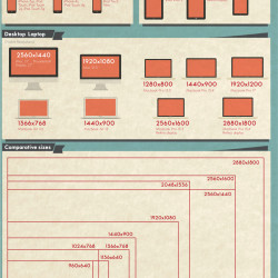 Apple devices resolutions | Visual.ly