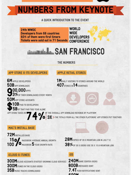 Apple's 2013 Numbers From The WWDC Infographic