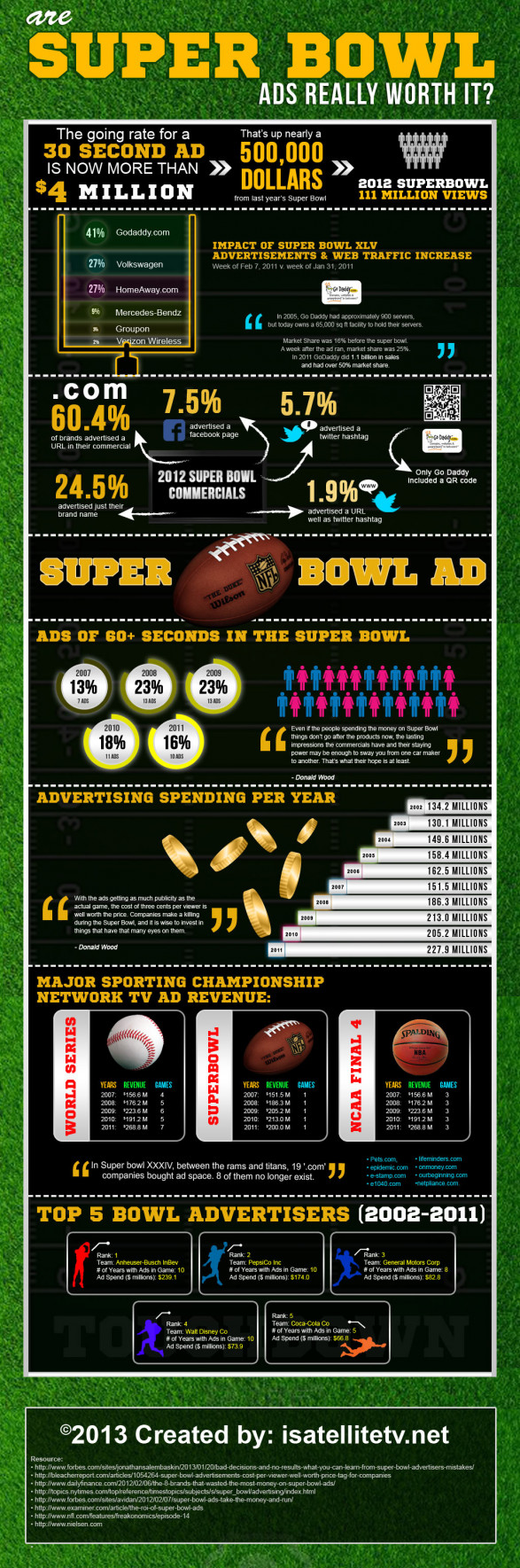 Are Super Bowl Ads Really Worth it?