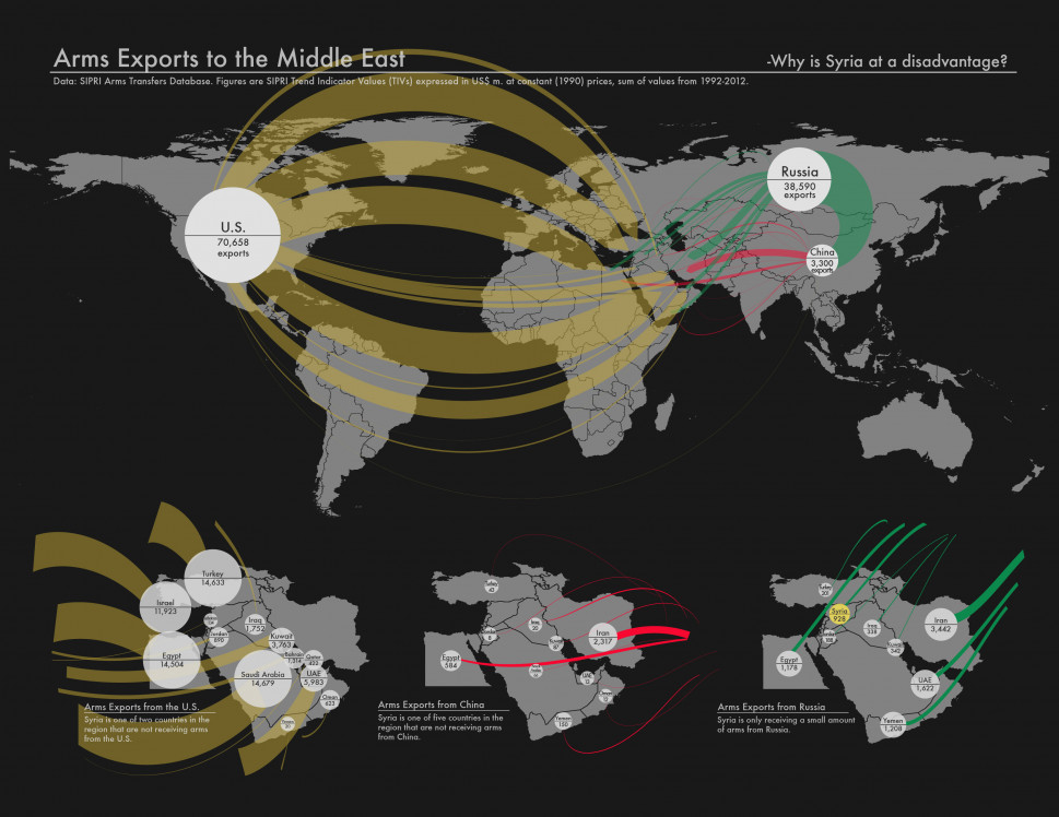 Arms Exports to the Middle East Infographic