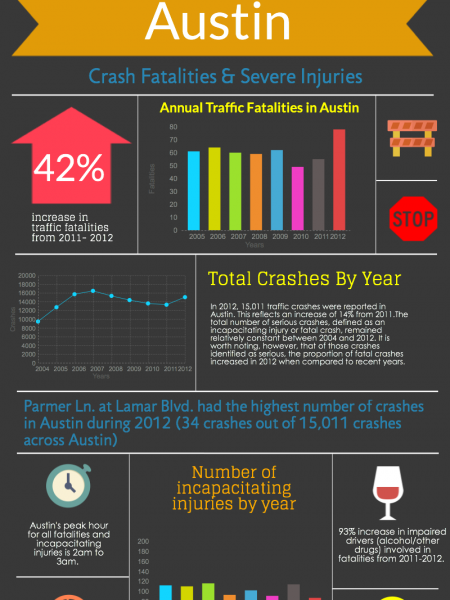Austin Crash Fatalities & Severe Injuries Infographic