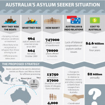 Australia's Asylum Seeker Situation Infographic