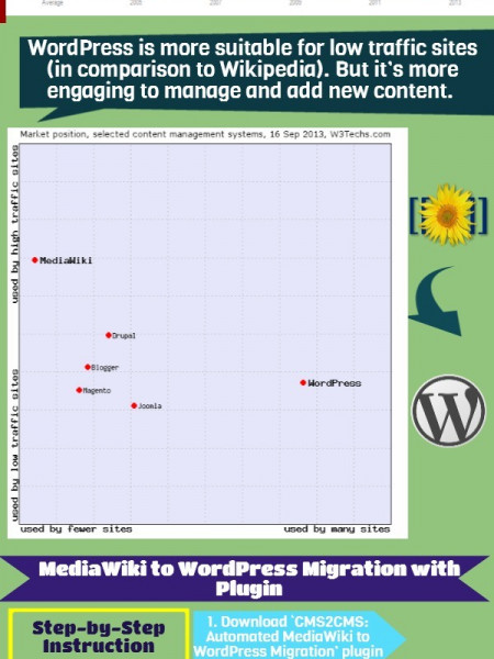 Automated MediaWiki to WordPress Migration Plugin: How It Works Infographic