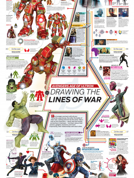 Avengers Age of Ultron: Drawing the lines of war Infographic