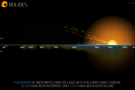 BOLIDES Infographic