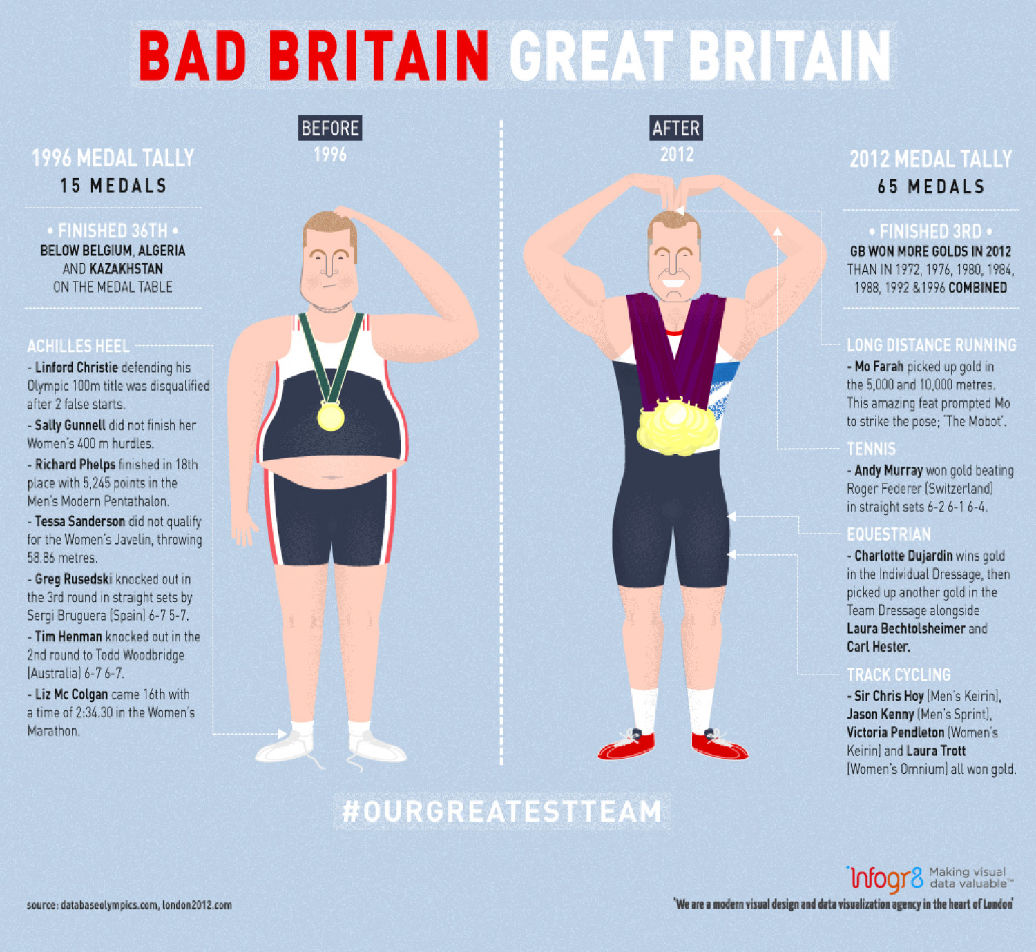 Bad Britain Vs. Great Britain: The Olympics Infographic