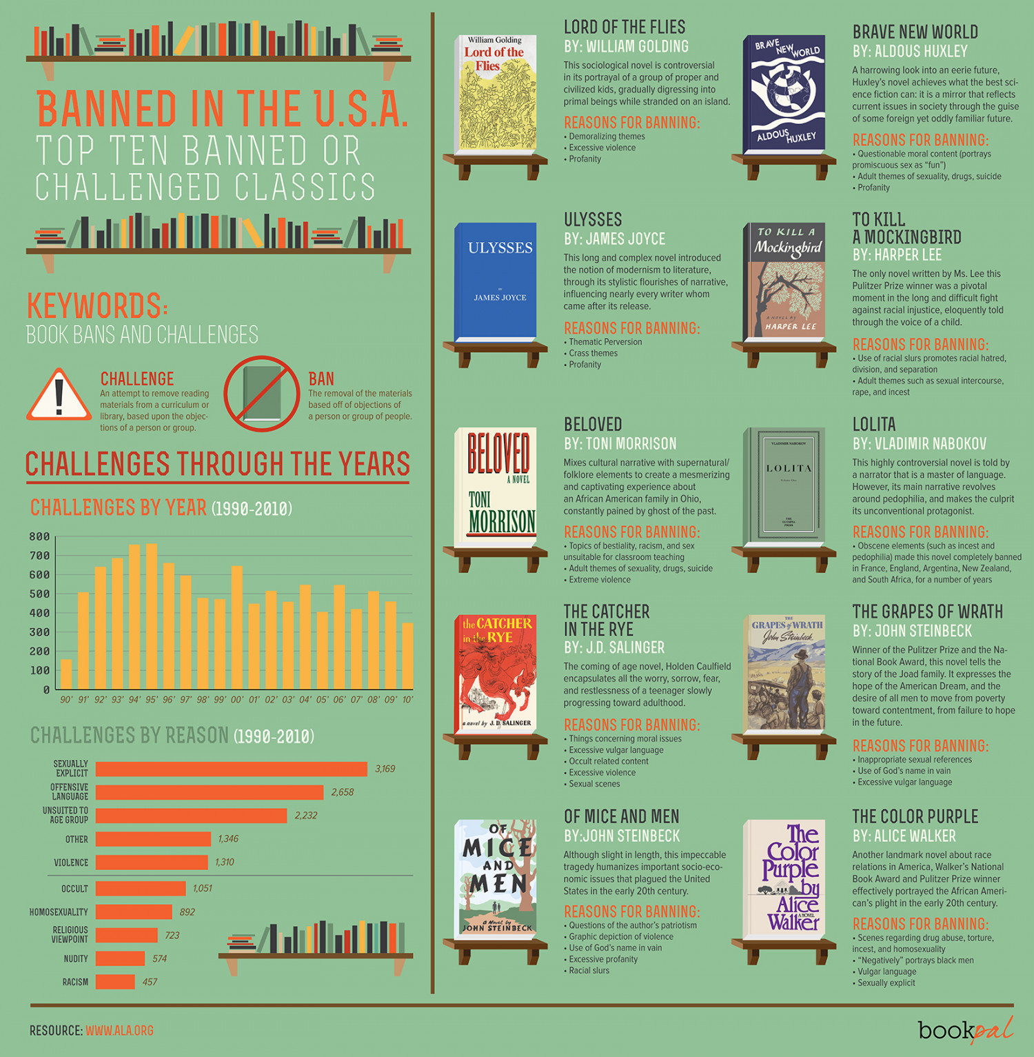 Banned In the USA: Top Ten Banned or Challenged Classics Infographic