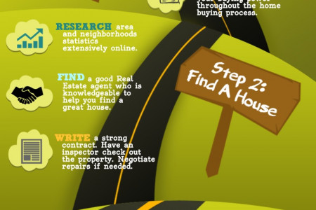 Basic Steps to Buying  a House Infographic