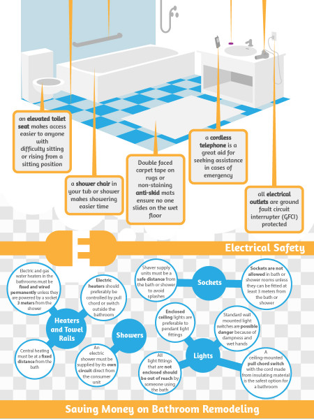 Bathroom Design Safety Tips and Saving Money When Remodeling Infographic