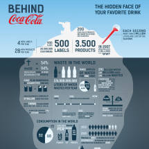 Behind Coca-Cola Infographic