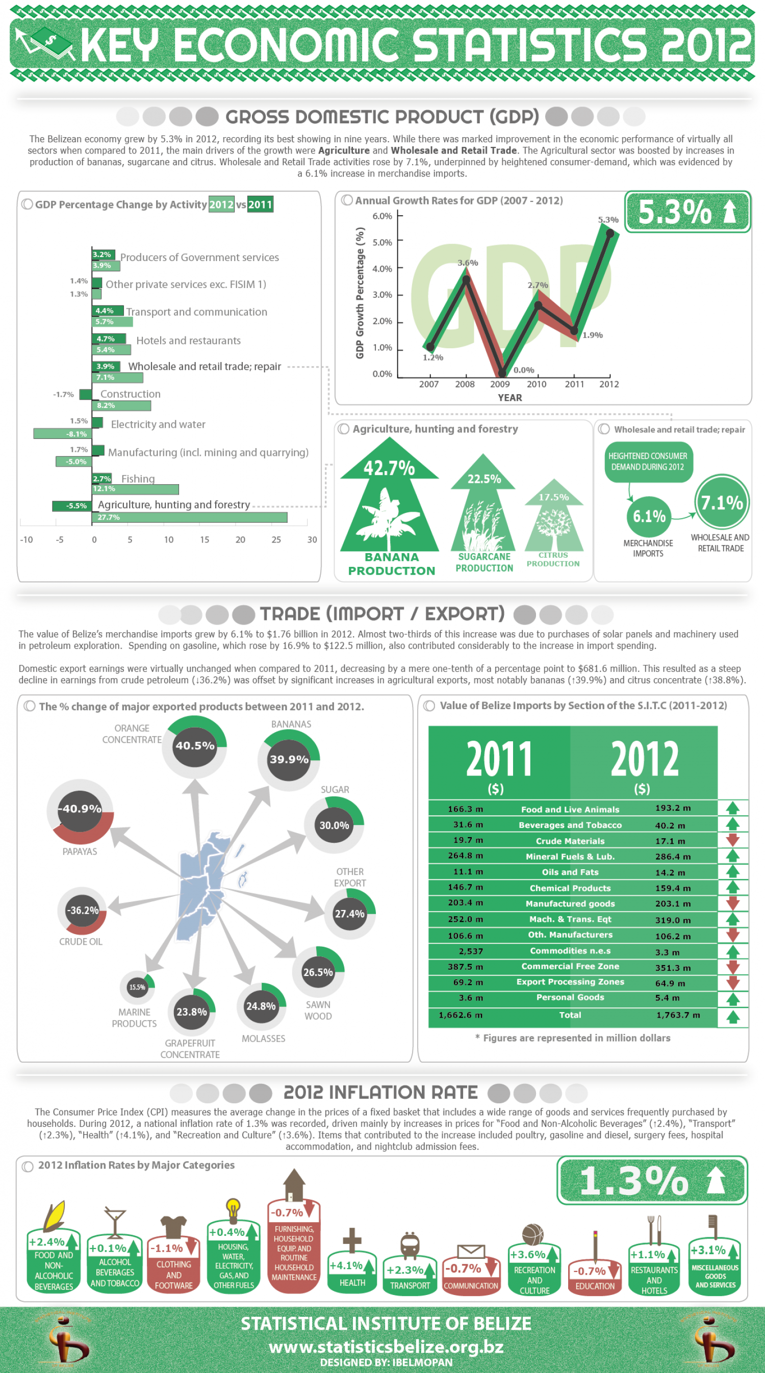 Belize Key Economic Statistics 2012 Infographic