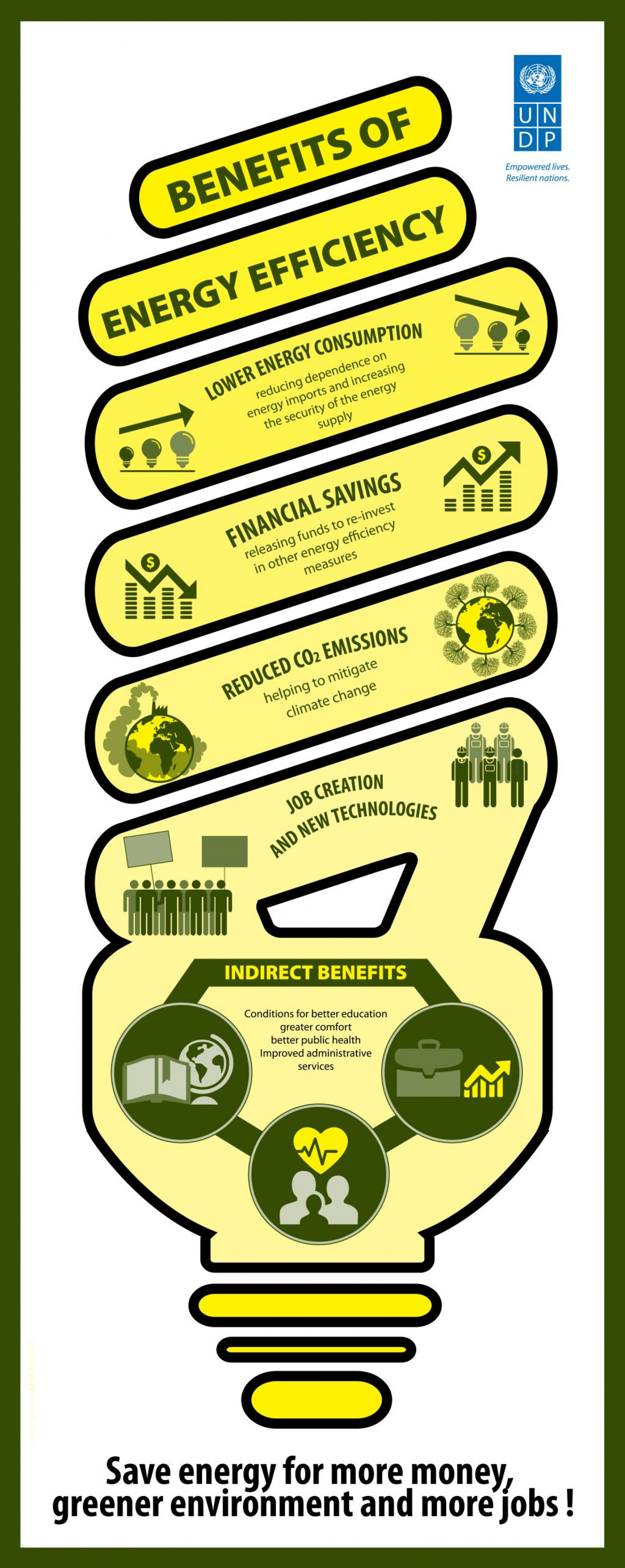 Benefits of Energy Efficiency Infographic
