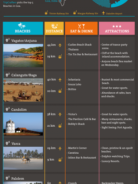 Best Beaches of Goa, India Infographic