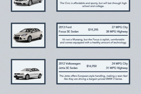 Best Cars for Teenage Drivers Infographic