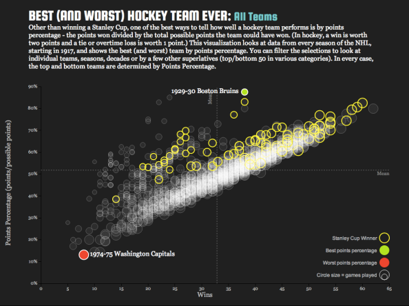 Best (and worst) Hockey Team Ever Infographic