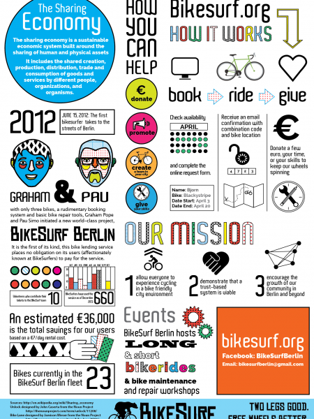BikeSurf Berlin: A Visual Introduction  Infographic