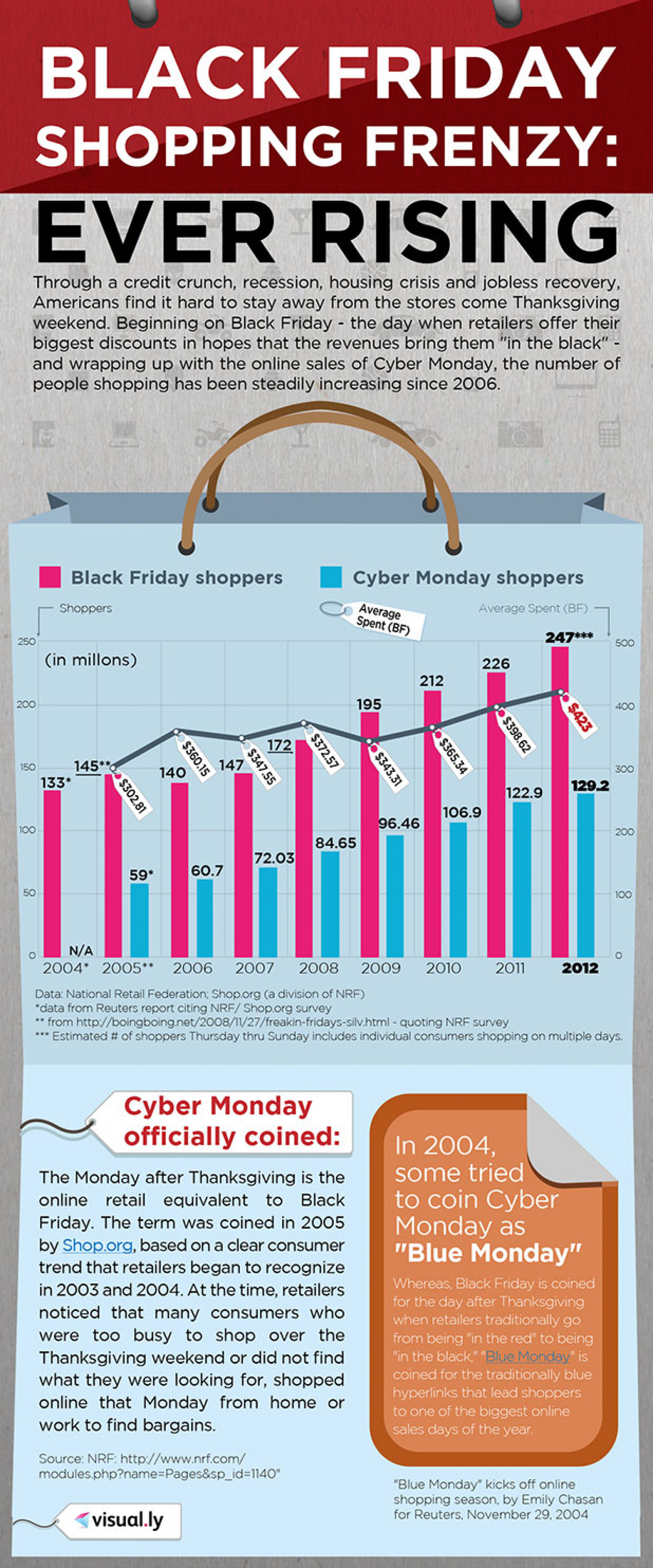 Black Friday Shopping Frenzy: Ever Rising  Infographic