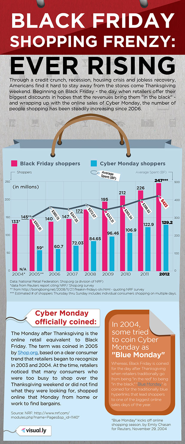 Black Friday Shopping Frenzy: Ever Rising