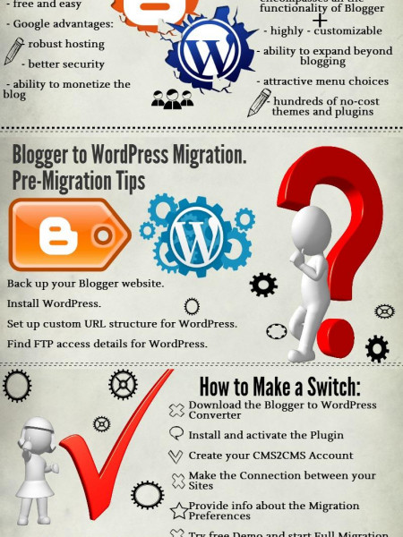 Blogger to WordPress Migration With Plugin  Infographic