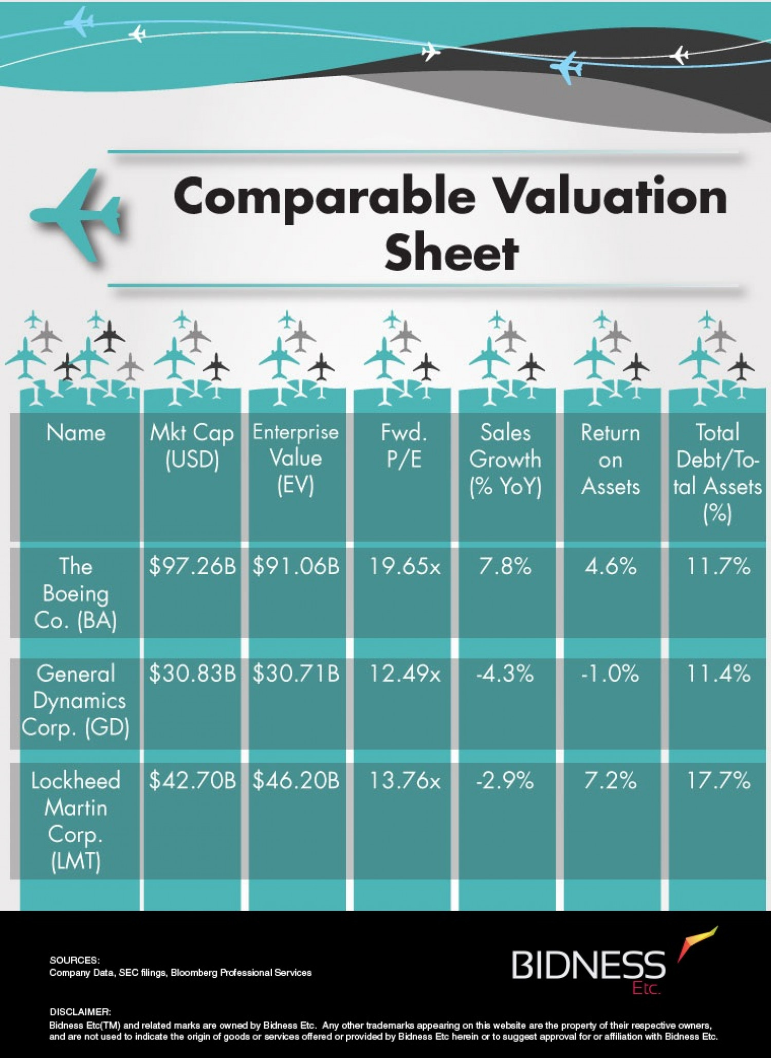 Boeing (BA) Valuation Sheet Infographic