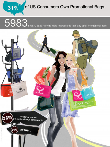 Branding with Promotional Bags Infographic