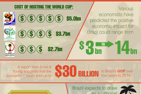 Brazil 2014: The most expensive World Cup ever! Infographic