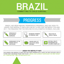 Brazil's achievement in child survival Infographic