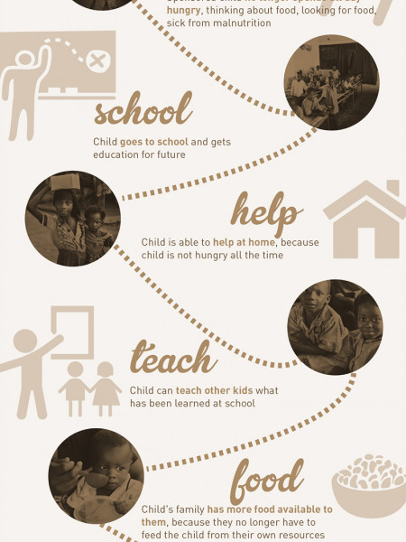 Bridges of Hope | Sponsor a Child Infographic