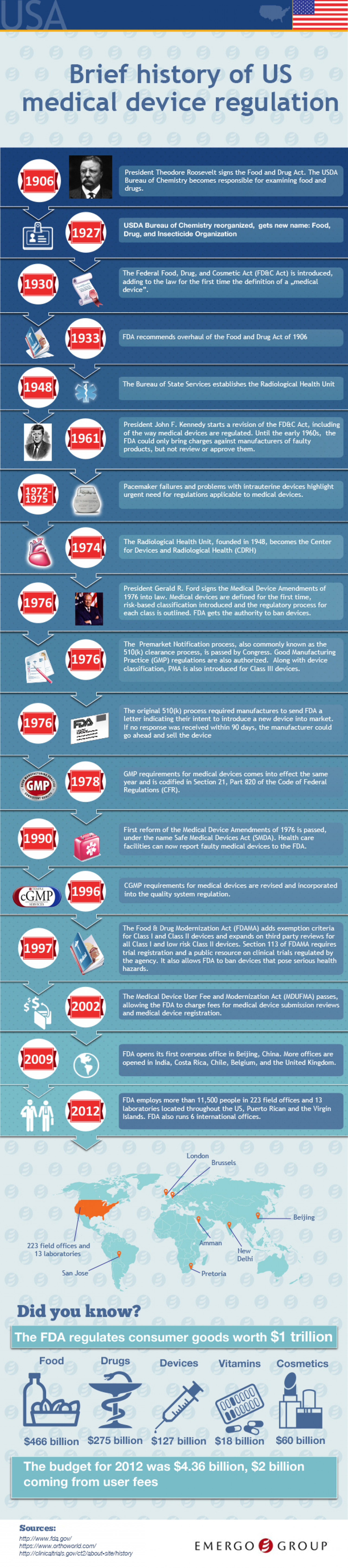 Brief History of US Medical Device Regulation Infographic