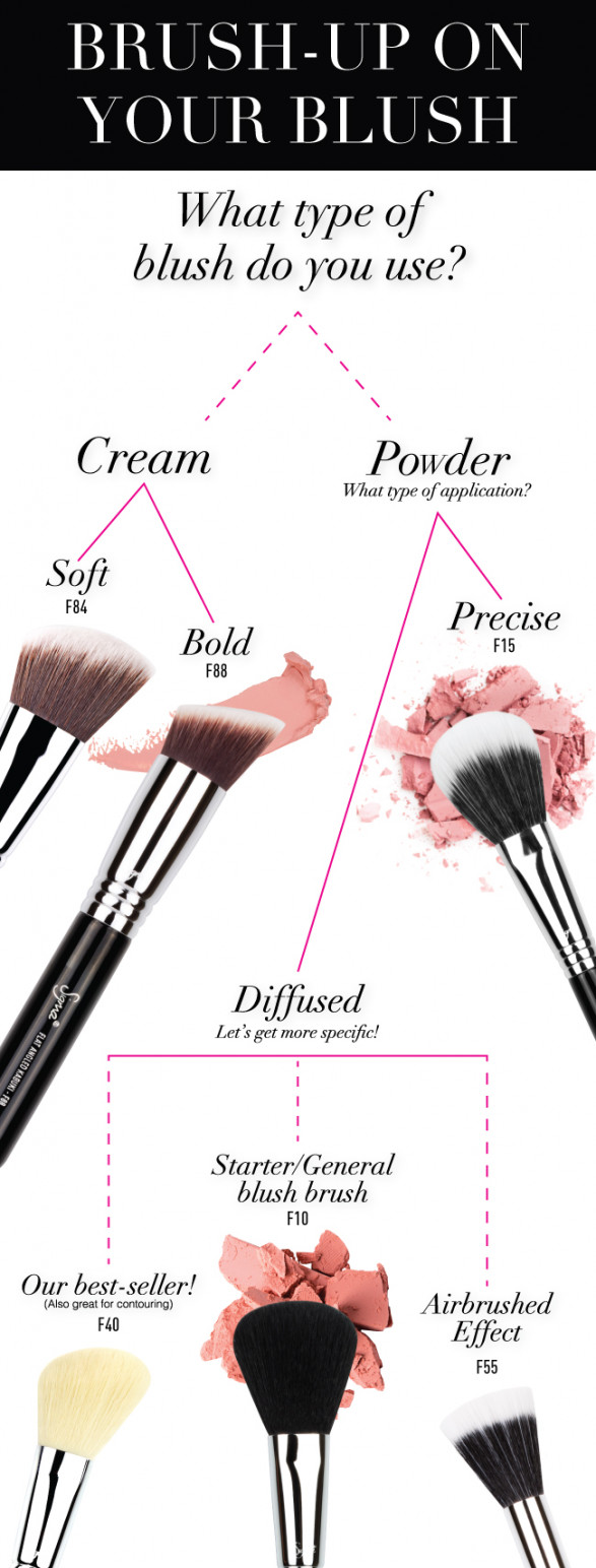 Brush-Up on Your Blush!