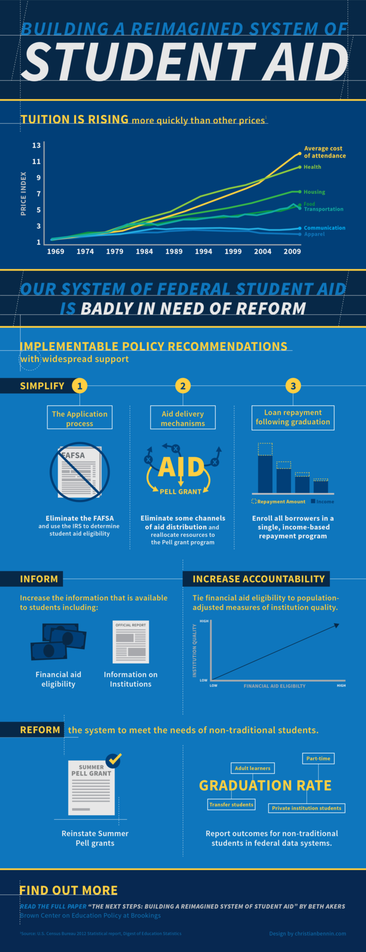 Building a Reimagined System of Student Aid Infographic