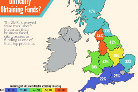 Business Outlook for UK SMEs Infographic