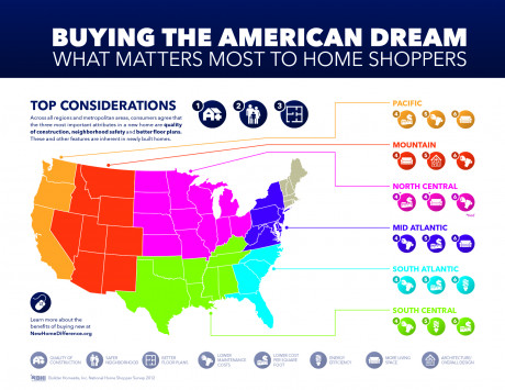 Buying The American Dream: What Matters Most to Home Shoppers
