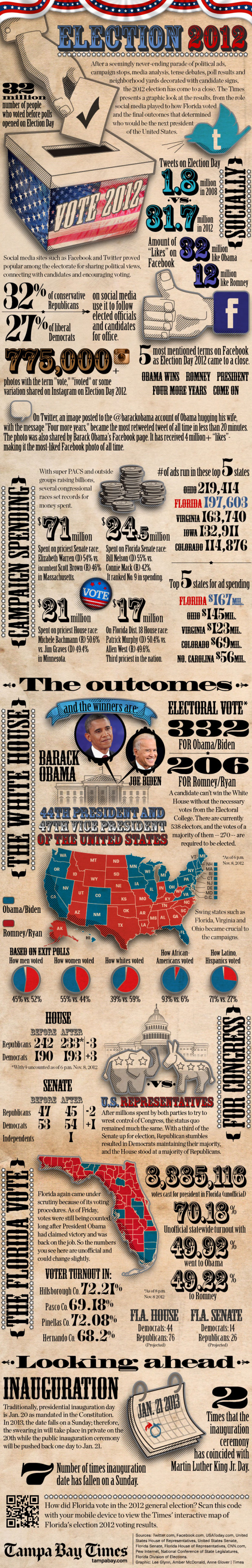 By the Numbers: Election 2012 Infographic
