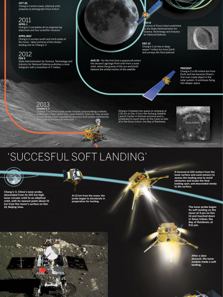 CHANG'E LUNAR EXPEDITIONS Infographic